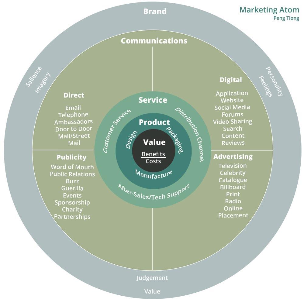 Marketing Atom Framework Peng Tiong Brand