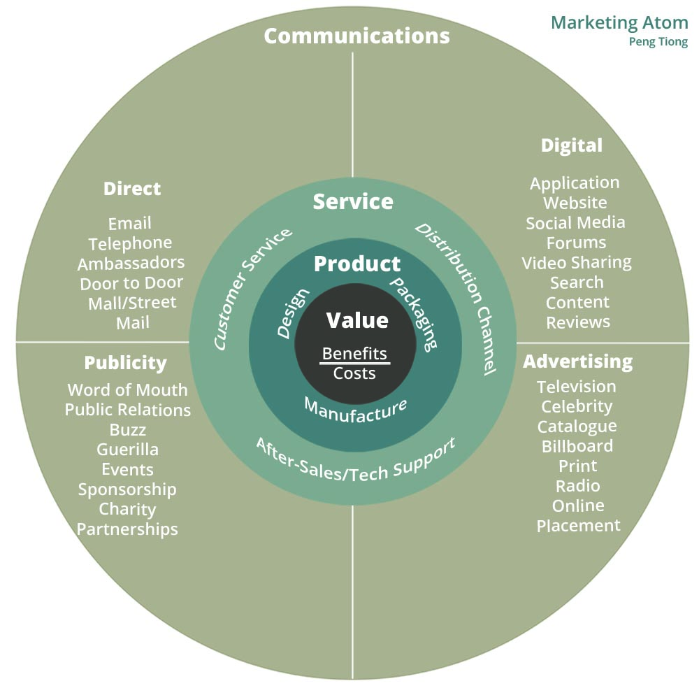 Marketing Atom Framework by Peng Tiong: Communications