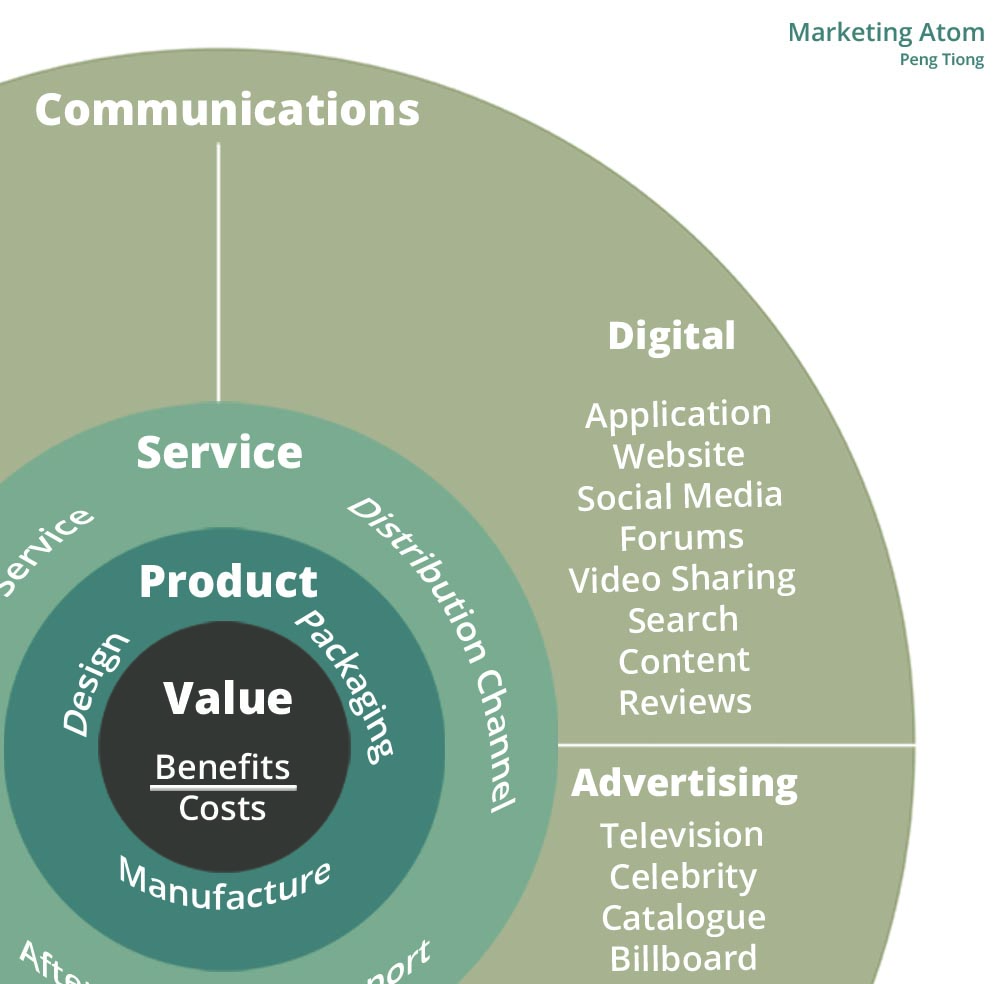 Digital Communications Marketing Promotions Marketing Atom Framework Peng Tiong