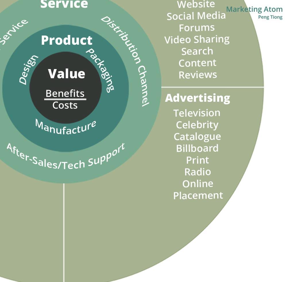 Advertising Communications Marketing