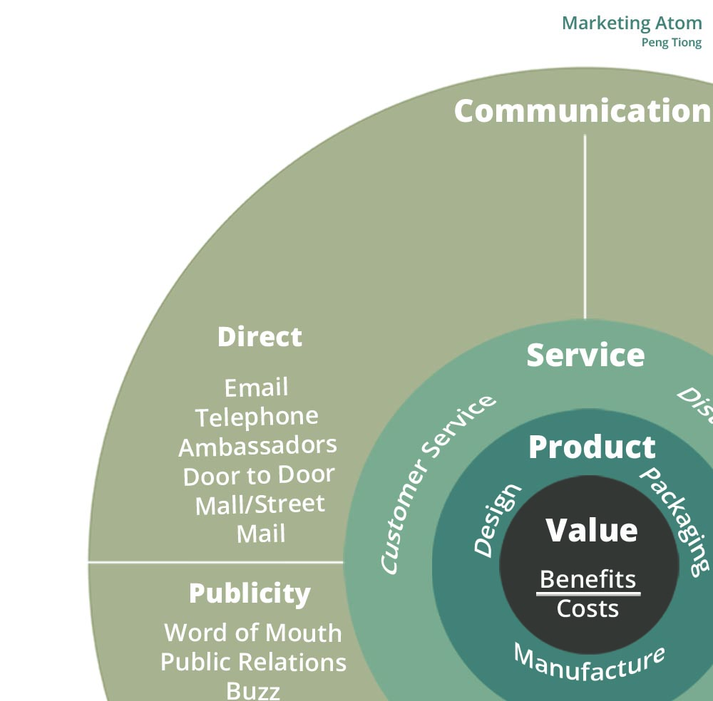 Marketing Atom Framework Peng Tiong: Direct Communications
